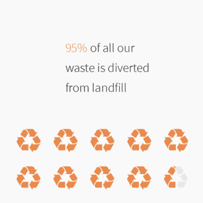 diverted from landfill